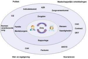 Zorgcentraal